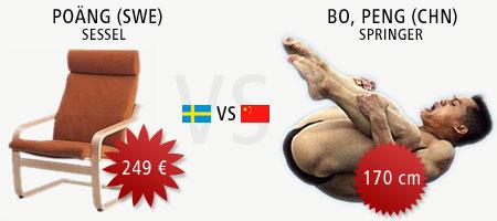 Schweden gegen China